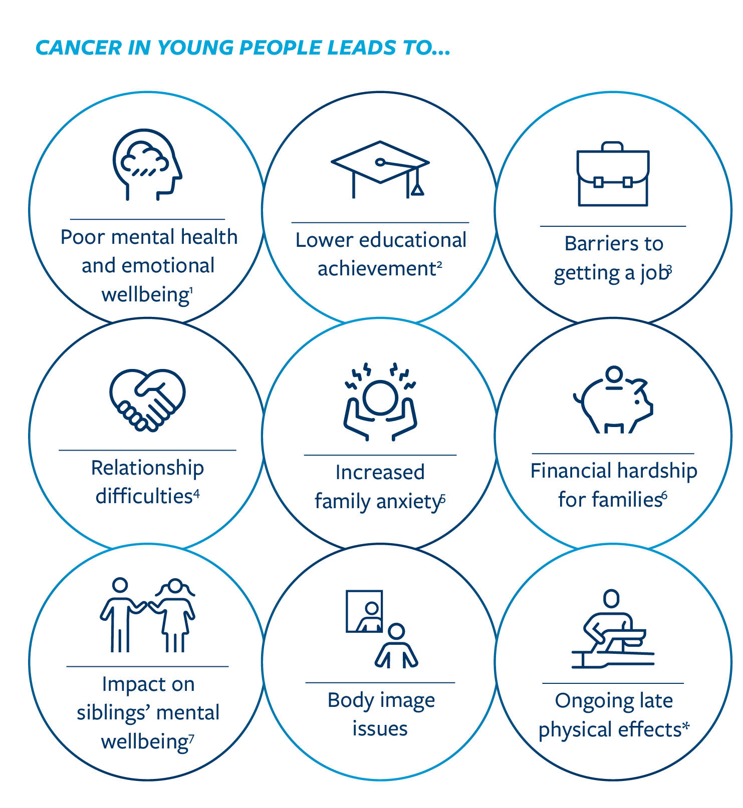 Graphic detailing the different effects cancer can have on a young person