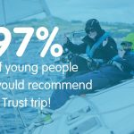 97 of young people said they would recommend an Ellen MacArthur Cancer Trust trip