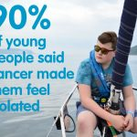 90% of young people said cancer made them feel isolated